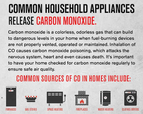 Common sources of carbon monoxide in homes